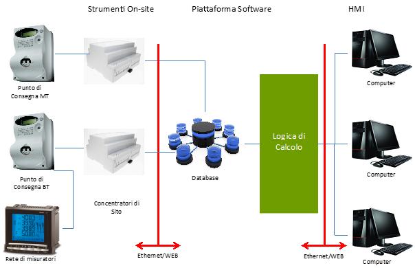 architettura_monitoraggio